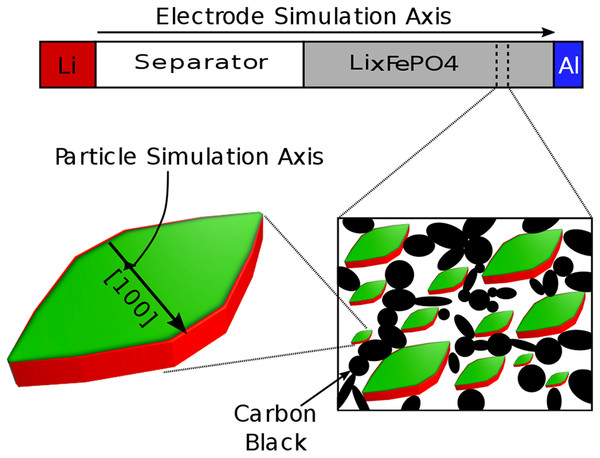 Schematic of the multi-scale porous electrode model.