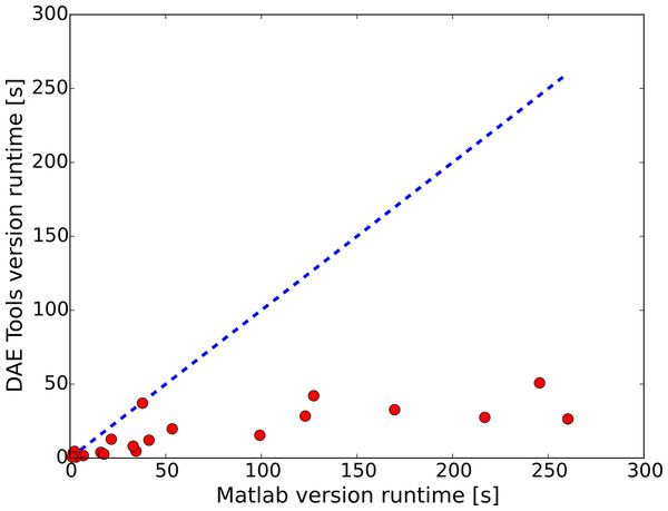 Parity plot for simulation runs with different inputs (MATLAB vs. DAE Tools).