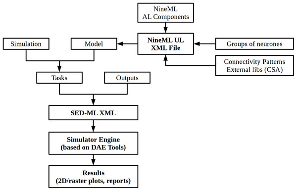 An overview of the NineML reference implementation simulator.