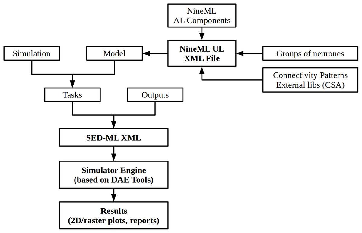 DAE Tools: equation-based object-oriented modelling, simulation and