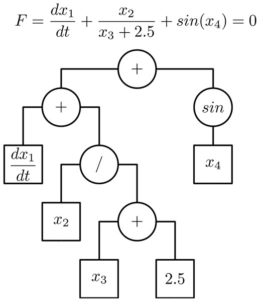 Equation evaluation tree.