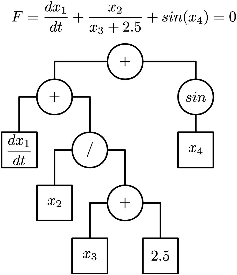 dae tools  equation