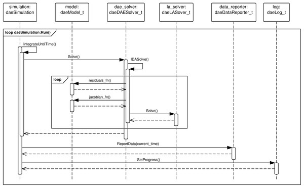 UML sequence diagram.
