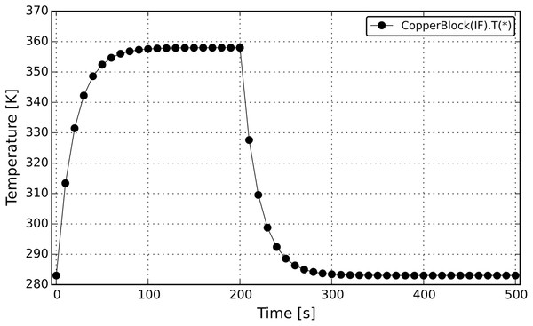 Temperature profile from the CopperBlock simulation (symmetrical reversible STN).