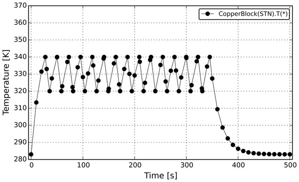 Temperature profile from the CopperBlock simulation (non-symmetrical irreversible STN).