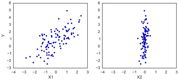 Simulated regression data.