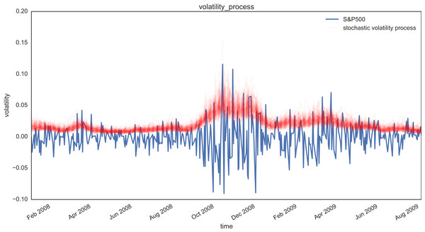 Posterior plot of volatility paths (red), alongside market data (blue).