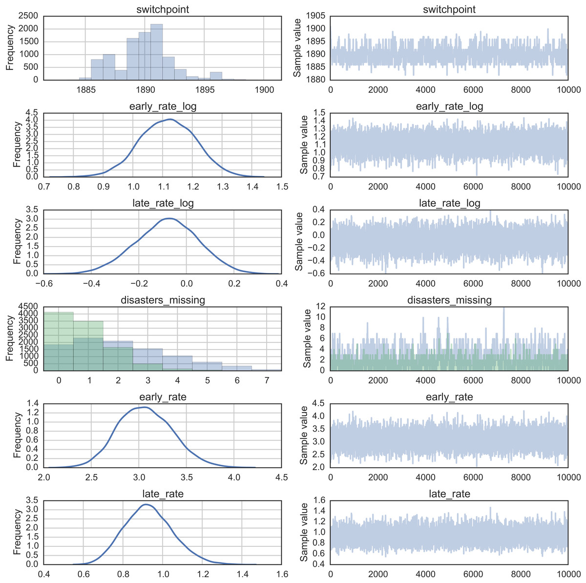 Probabilistic programming in Python using PyMC3