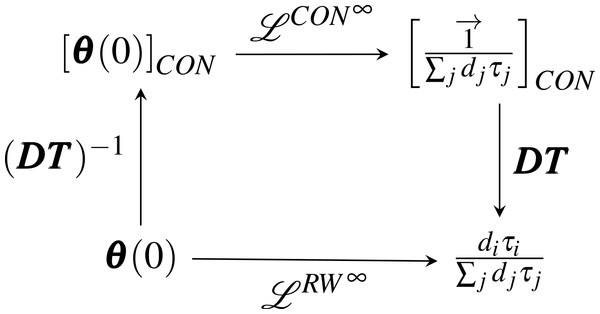 "The similarity transformations between ""consensus"" and ""random walk"" dynamics."