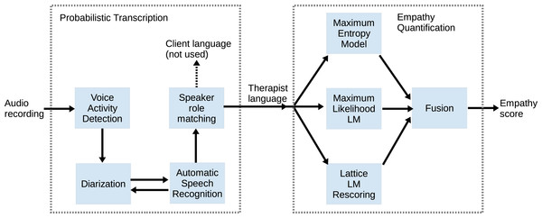 Overview of modules in the system, including VAD, Diarization, ASR, speaker role matching, and therapist language modeling for empathy prediction.