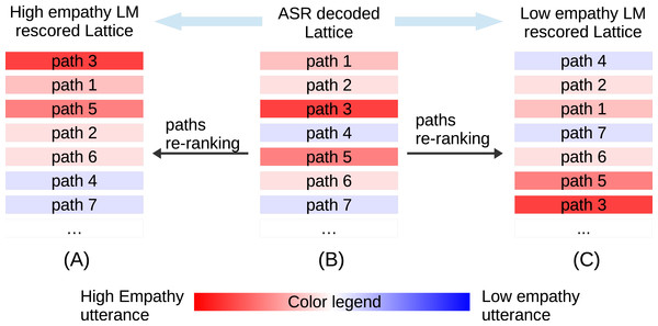 Illustration of lattice rescoring by high/low empathy LMs.