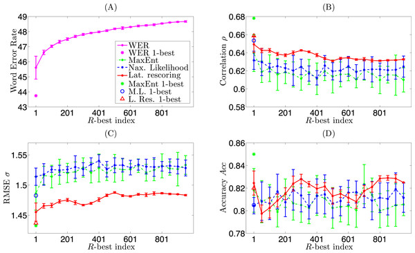 Comparison of robustness by MaxEnt, Maximum Likelihood LM, and Lattice Rescoring methods.