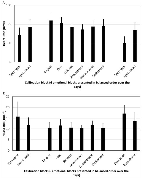 Results of the physiological measures Heart Rate (A) and rmssd RRI (B) as function of the different calibration blocks.
