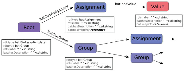 BAT data model, which is used to describe a template.