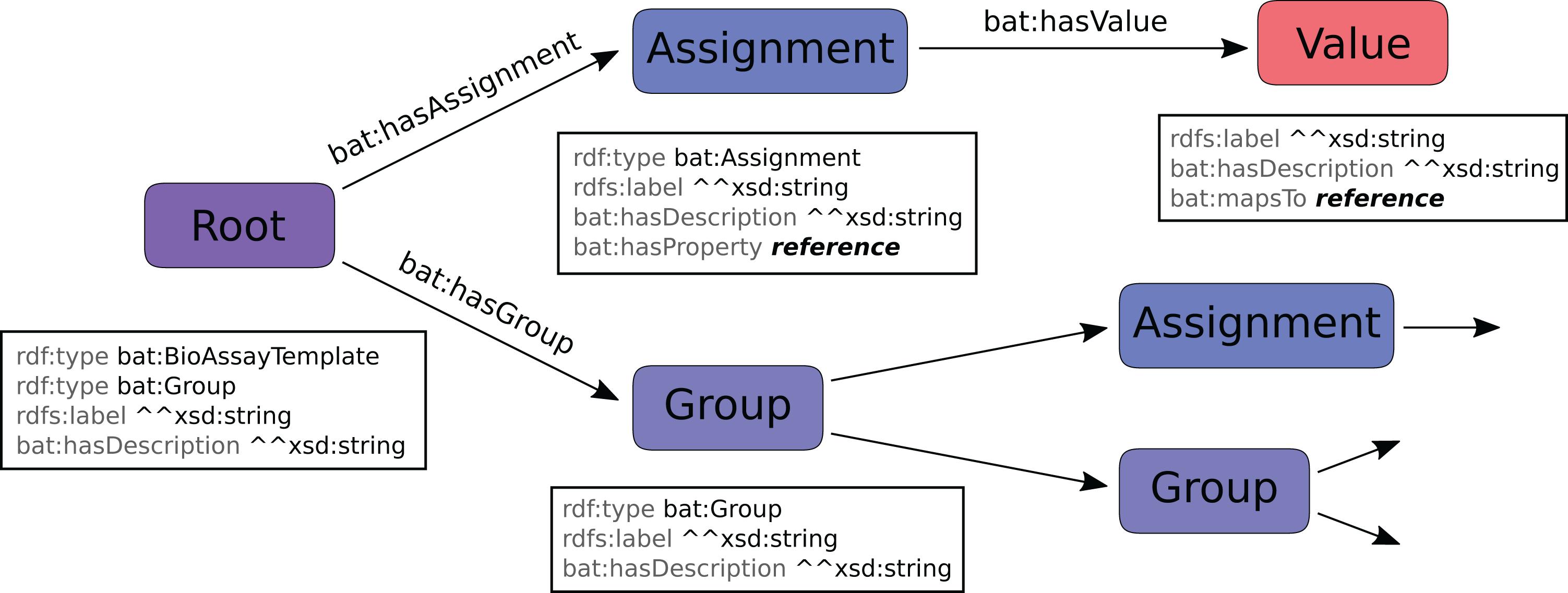 BioAssay templates for the semantic web [PeerJ]