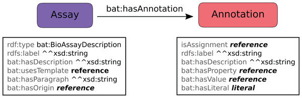 Data model for annotated assays, which is used to apply a template to a specific assay.