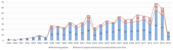 Trend chart of the share of papers that investigate success factors in SPI.