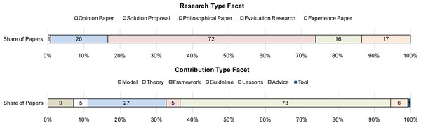 Summary of papers addressing success factors in SPI categorized according the research- and contribution type facets.