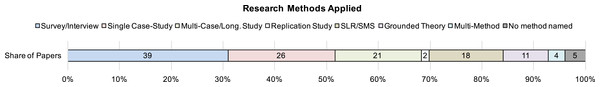 Summary of the research methods applied to study SPI success factors.