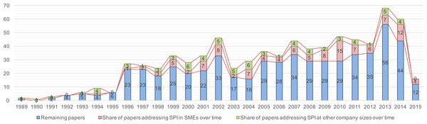 Trend chart of the share of papers SPI in the context of SMEs.