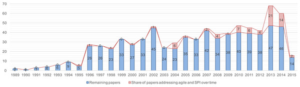 Trend chart of the share of papers that investigate the application of agility in SPI.
