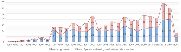 Trend chart of the share of papers that present customized and/or new SPI models.