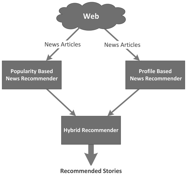 Architecture of the hybrid news recommender system.