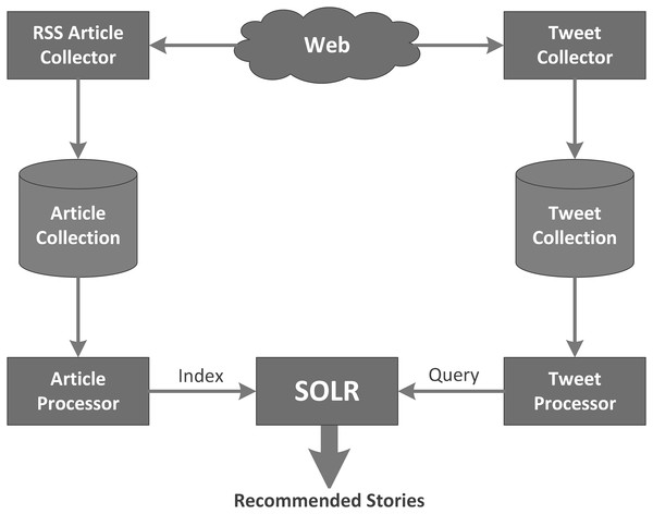 Architecture of the popularity-based news recommender.