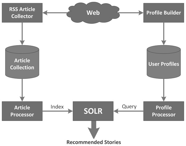 Architecture of the profile-based recommender system.