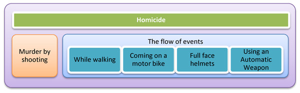 Relationship between main crime type, subtypes and crime flows.