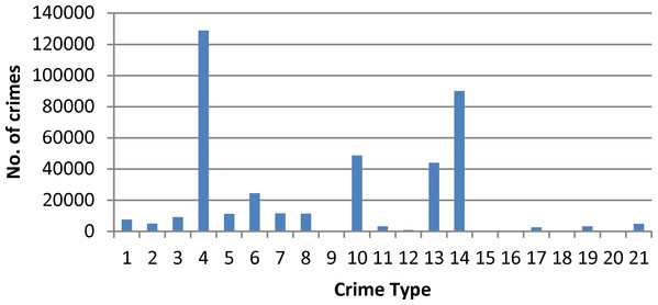 Frequency of different crime types from year 2005--2011.