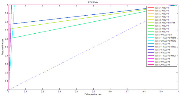 ROC curves returned by the newly proposed method on the 20 classes of crime data set.
