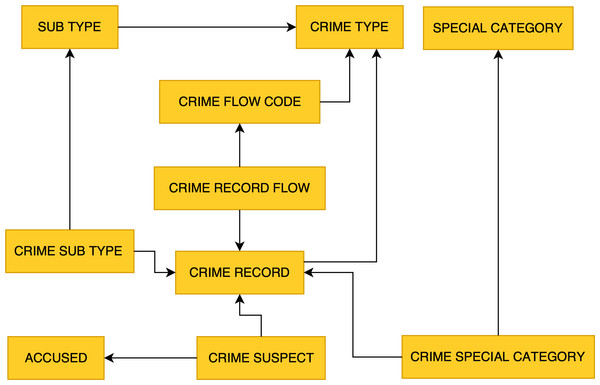 Crime flow entity arrangement in SL-CIDSS.
