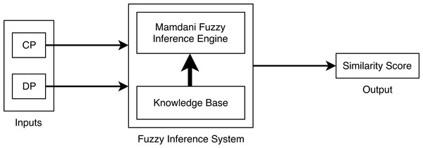 Block diagram of the proposed fuzzy inference system.