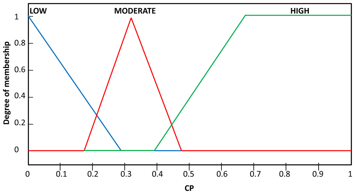 Fuzzy based binary feature profiling for modus operandi analysis [PeerJ]