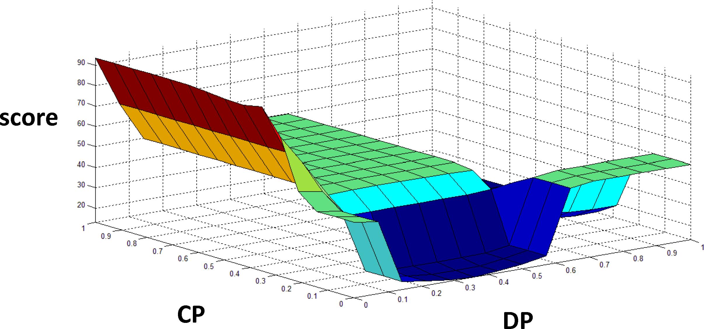 Fuzzy based binary feature profiling for modus operandi