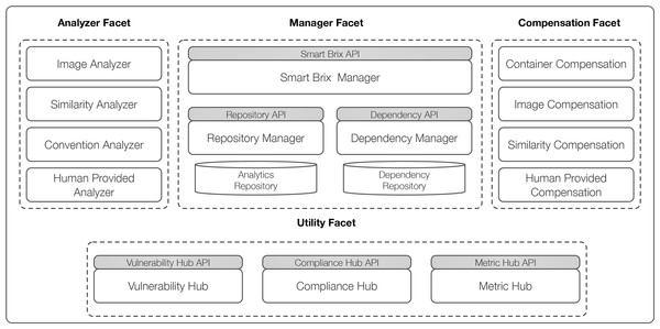 Smart Brix framework overview.