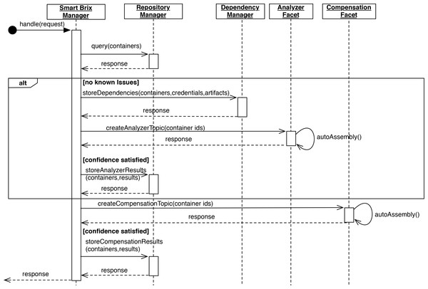 Smart Brix Manager sequence diagram.