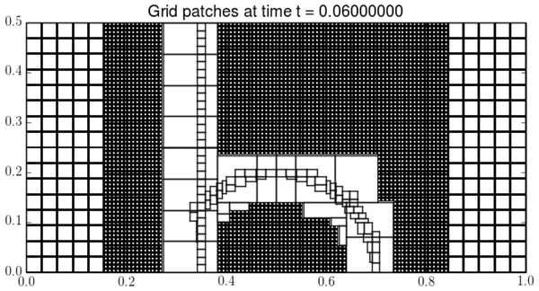 An illustration showing grid cells on levels one and two, and only grid outlines on levels three and four.