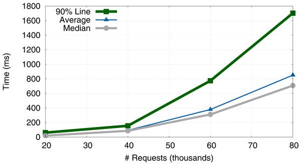 Evolution of response time (average, median and 90% Line).