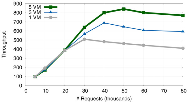 Evolution of system throughput when using 1, 3 and 5 VMs.