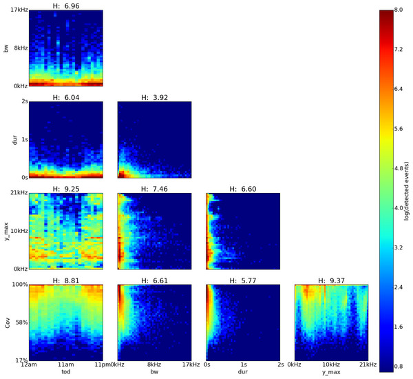 Amarakaeri, Perú, log density plot matrix of acoustic events extracted from 240 sample recordings.
