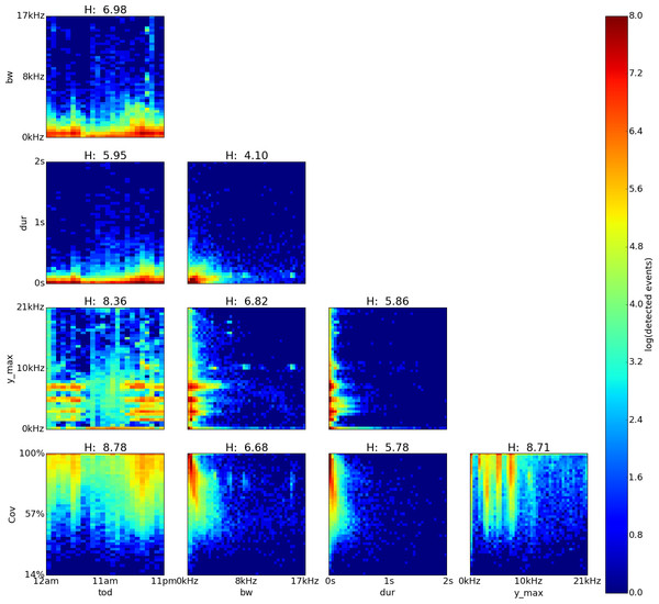 Sabana Seca, Puerto Rico, log density plot matrix of audio events extracted from 240 sample recordings.