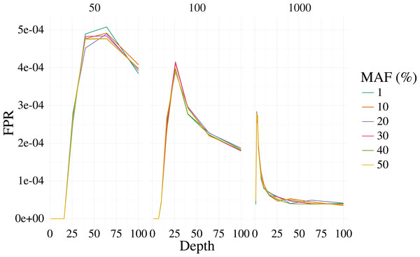 False positive rate for 3,000 simulated contexts with a single variant context for varying depth and sample size (panels) as described in Fig. 1.