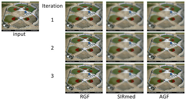 Results of RGF, SiRmed and AGF filtering for the first 3 iteration steps.