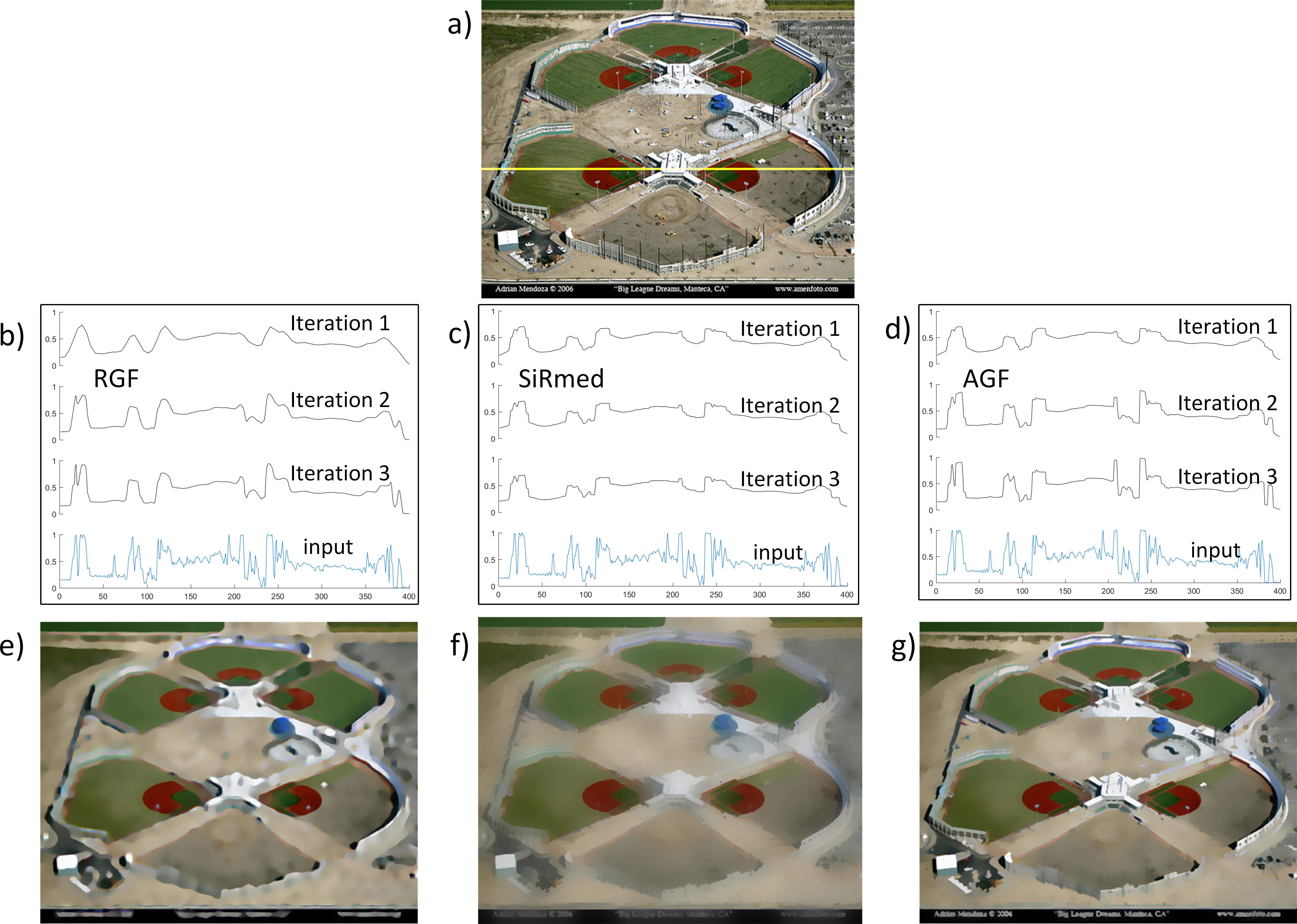 Alternating guided image filtering [PeerJ]