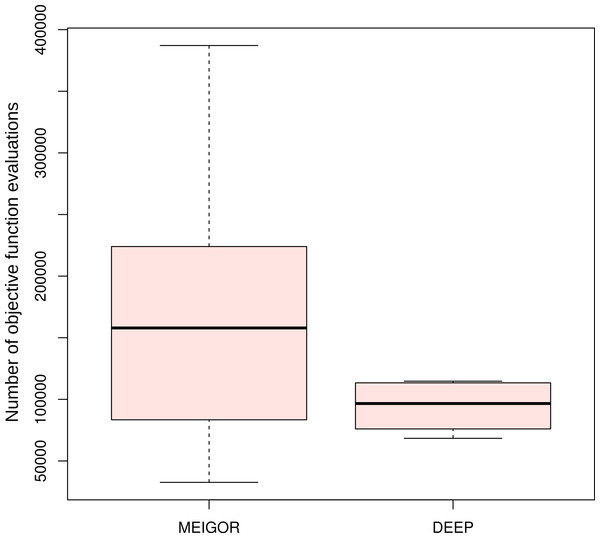 Comparison of number of objective function evaluations for DEEP and MEIGOR on reduced model of gene regulation.