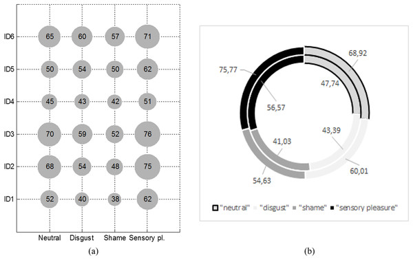 Average pupil size of first six participants who were stimulated with four different emotional stimuli (A) and average pupil size between participants of the experiment (B).