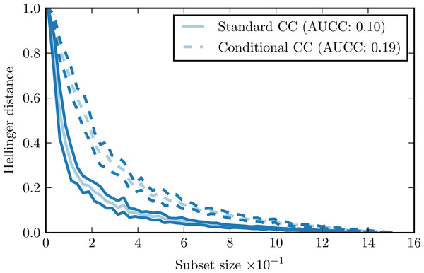 Complexity curve (solid) and conditional complexity curve (dashed) for iris data set.
