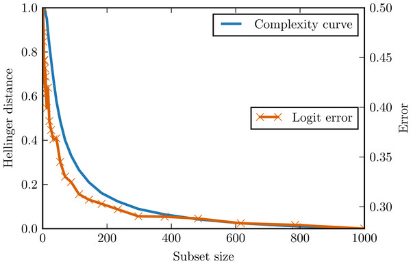 Complexity curve and learning curve of the logistic regression on the logit data.